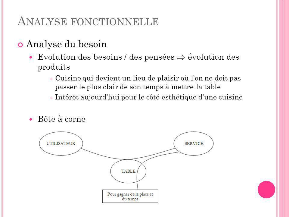 A NALYSE FONCTIONNELLE Analyse du besoin Evolution des besoins / des pensées évolution des produits Cuisine qui devient un lieu de plaisir où lon ne d