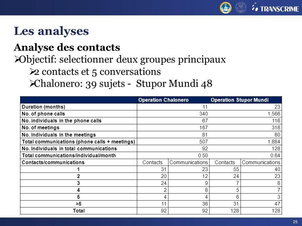 25 Les analyses Analyse des contacts Objectif: selectionner deux groupes principaux 2 contacts et 5 conversations Chalonero: 39 sujets - Stupor Mundi