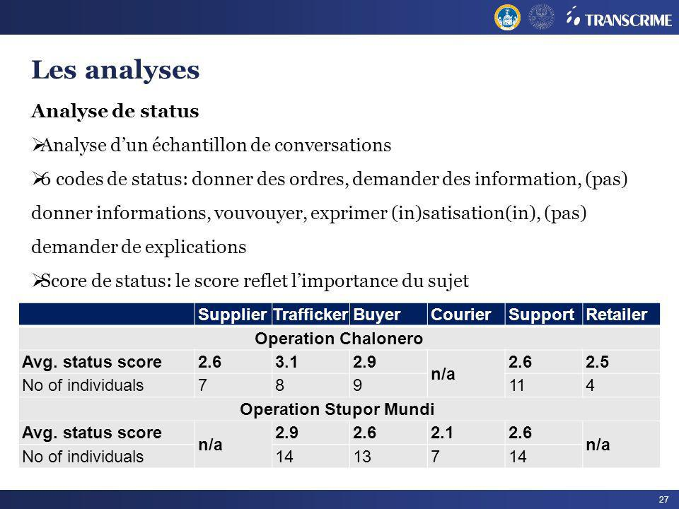 27 Analyse de status Analyse dun échantillon de conversations 6 codes de status: donner des ordres, demander des information, (pas) donner informations, vouvouyer, exprimer (in)satisation(in), (pas) demander de explications Score de status: le score reflet limportance du sujet Les analyses SupplierTraffickerBuyerCourierSupportRetailer Operation Chalonero Avg.