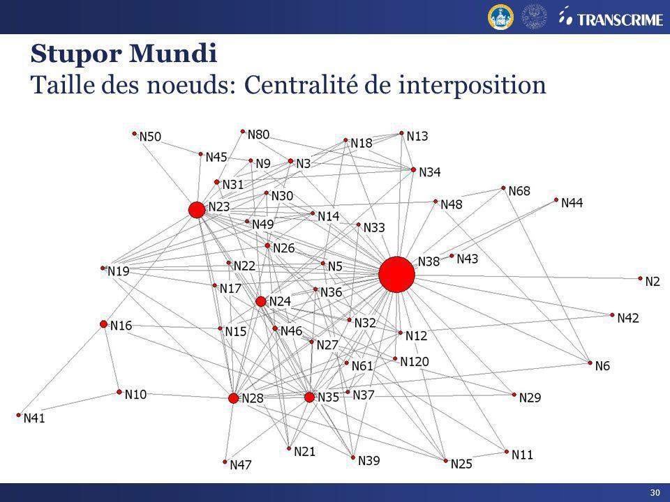 30 Stupor Mundi Taille des noeuds: Centralité de interposition