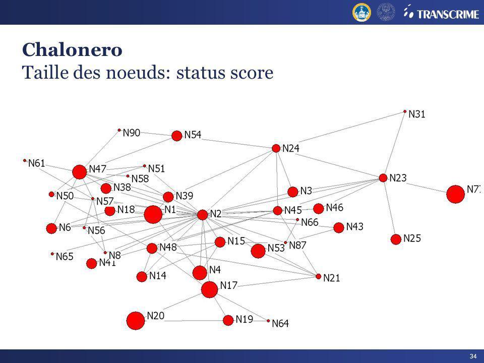 34 Chalonero Taille des noeuds: status score