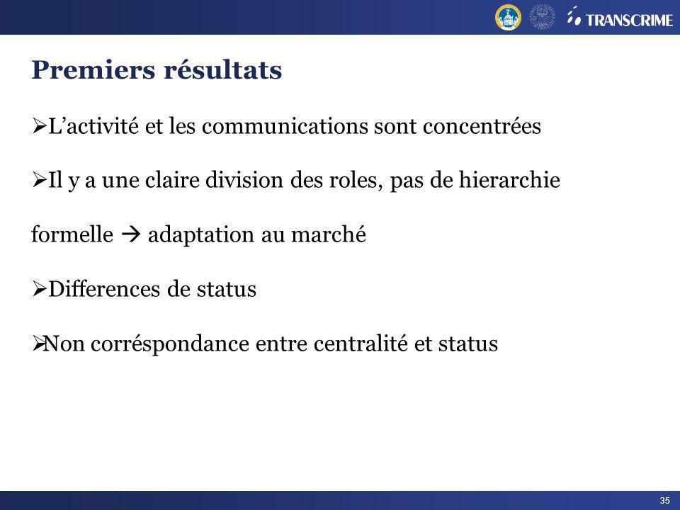 35 Premiers résultats Lactivité et les communications sont concentrées Il y a une claire division des roles, pas de hierarchie formelle adaptation au