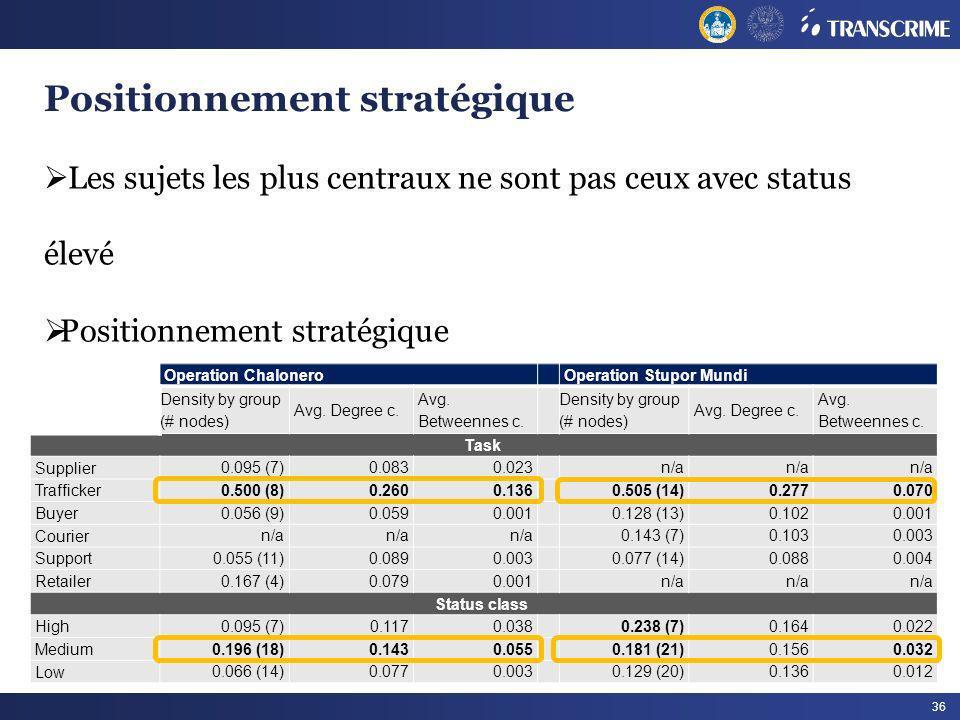36 Positionnement stratégique Les sujets les plus centraux ne sont pas ceux avec status élevé Positionnement stratégique Operation Chalonero Operation