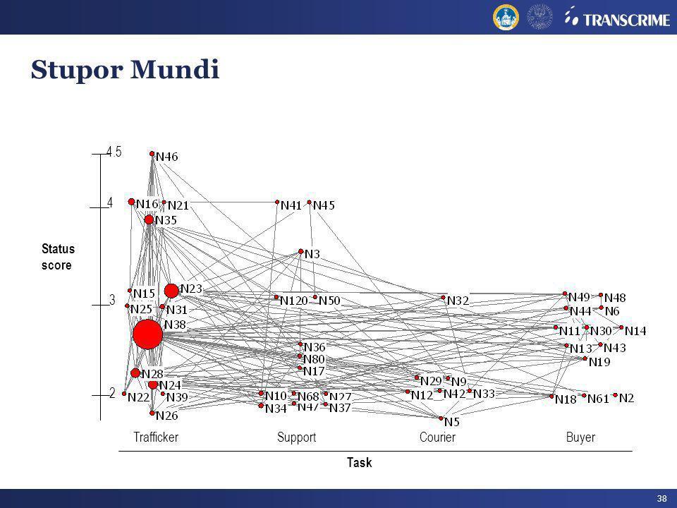 38 Stupor Mundi Task TraffickerCourierSupportBuyer 3 2 Status score 4 4.5