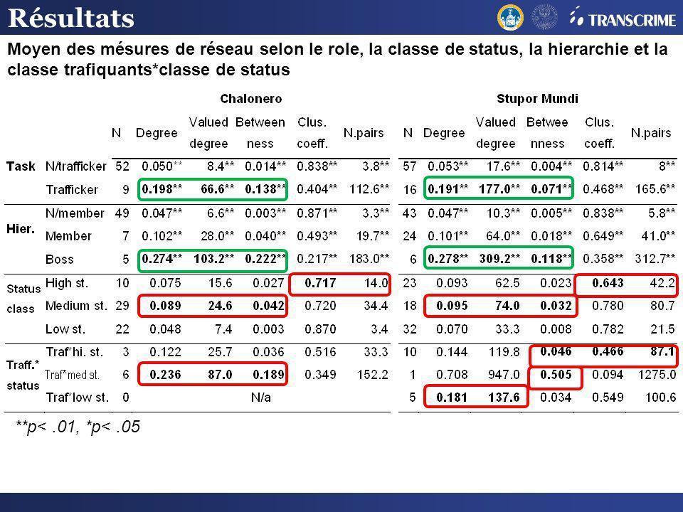 Moyen des mésures de réseau selon le role, la classe de status, la hierarchie et la classe trafiquants*classe de status Résultats