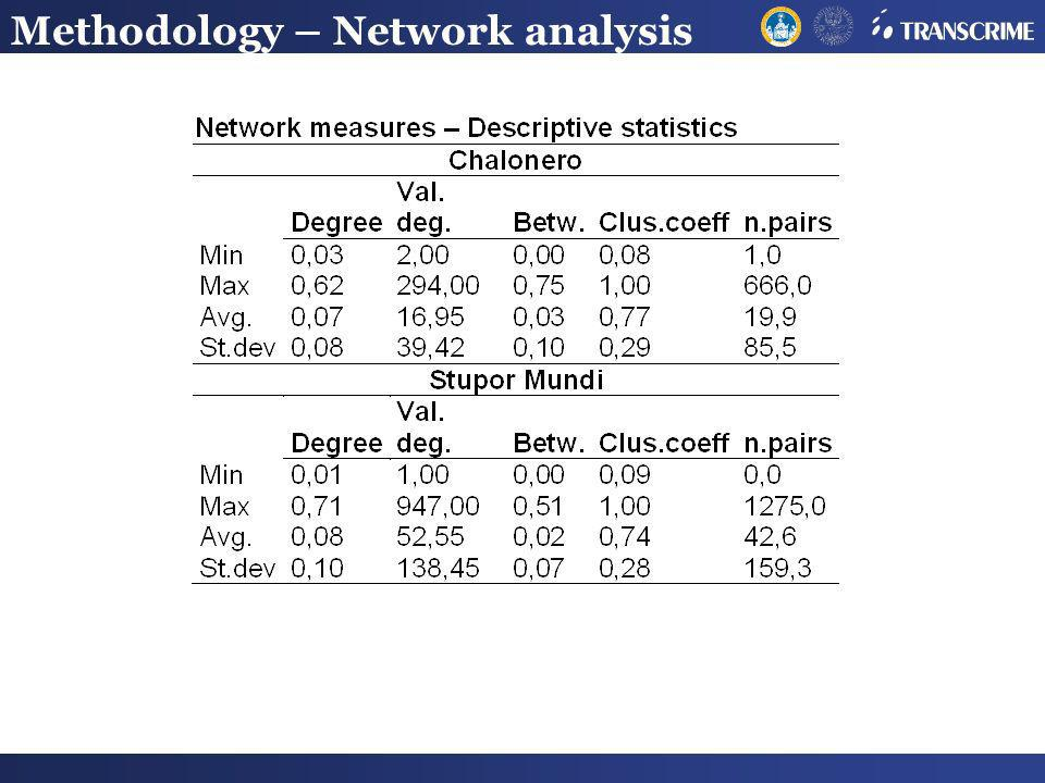 Methodology – Network analysis