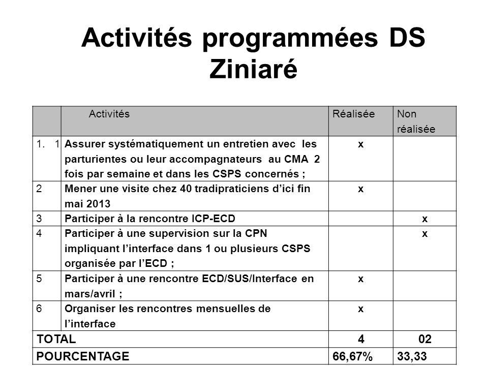 Activités programmées DS Ziniaré N°N° ActivitésRéalisée Non réalisée 1.1 Assurer systématiquement un entretien avec les parturientes ou leur accompagn
