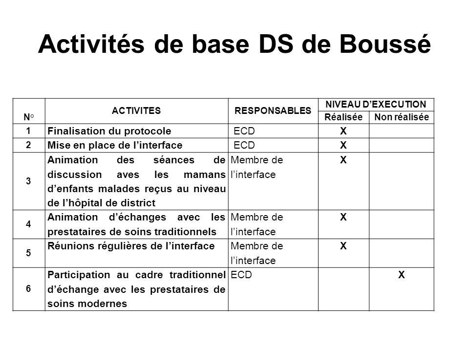 Activités de base DS de Boussé N° ACTIVITESRESPONSABLES NIVEAU DEXECUTION RéaliséeNon réalisée 1 Finalisation du protocole ECDX 2 Mise en place de lin