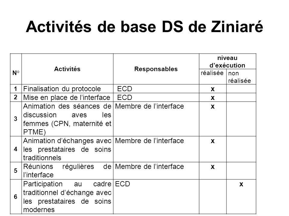 Activités de base DS de Ziniaré N° ActivitésResponsables niveau dexécution réaliséenon réalisée 1 Finalisation du protocole ECDx 2 Mise en place de li