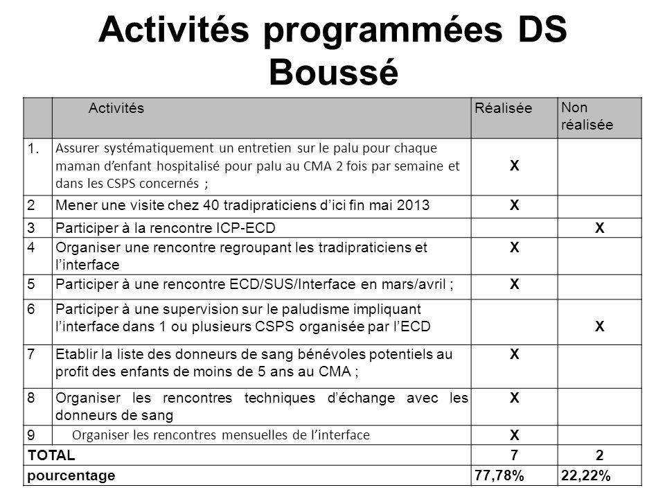Activités programmées DS Boussé N°N° ActivitésRéalisée Non réalisée 1.1 Assurer systématiquement un entretien sur le palu pour chaque maman denfant ho