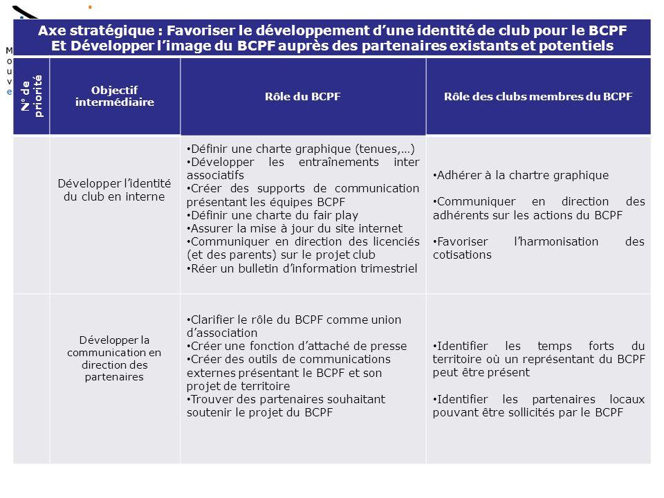 Axe stratégique : Favoriser le développement dune identité de club pour le BCPF Et Développer limage du BCPF auprès des partenaires existants et potentiels N° de priorité Objectif intermédiaire Rôle du BCPFRôle des clubs membres du BCPF Développer lidentité du club en interne Définir une charte graphique (tenues,…) Développer les entraînements inter associatifs Créer des supports de communication présentant les équipes BCPF Définir une charte du fair play Assurer la mise à jour du site internet Communiquer en direction des licenciés (et des parents) sur le projet club Réer un bulletin dinformation trimestriel Adhérer à la chartre graphique Communiquer en direction des adhérents sur les actions du BCPF Favoriser lharmonisation des cotisations Développer la communication en direction des partenaires Clarifier le rôle du BCPF comme union dassociation Créer une fonction dattaché de presse Créer des outils de communications externes présentant le BCPF et son projet de territoire Trouver des partenaires souhaitant soutenir le projet du BCPF Identifier les temps forts du territoire où un représentant du BCPF peut être présent Identifier les partenaires locaux pouvant être sollicités par le BCPF