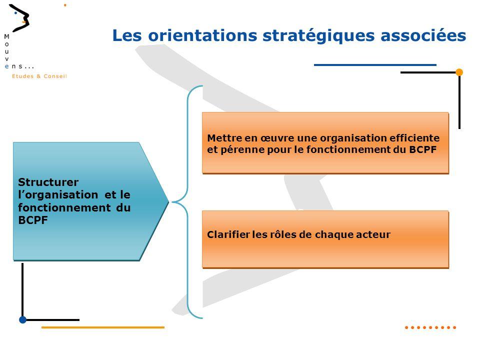 Structurer lorganisation et le fonctionnement du BCPF Mettre en œuvre une organisation efficiente et pérenne pour le fonctionnement du BCPF Clarifier les rôles de chaque acteur Les orientations stratégiques associées