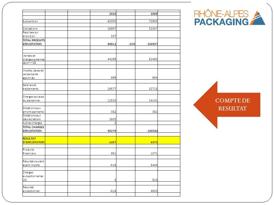 COMPTE DE RESULTAT 2010 2009 Subvention 60000 72900 Cotisations 28907 32057 Reprises sur provision 337 TOTAL PRODUITS EXPLOITATION 88812-15%104957 Ach