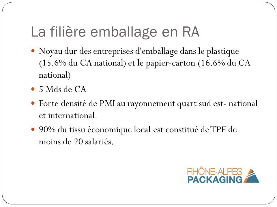 La filière emballage en RA Noyau dur des entreprises d'emballage dans le plastique (15.6% du CA national) et le papier-carton (16.6% du CA national) 5
