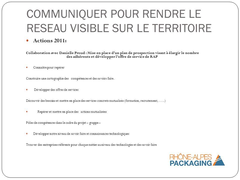COMMUNIQUER POUR RENDRE LE RESEAU VISIBLE SUR LE TERRITOIRE Actions 2011: Collaboration avec Danielle Proud : Mise en place dun plan de prospection vi