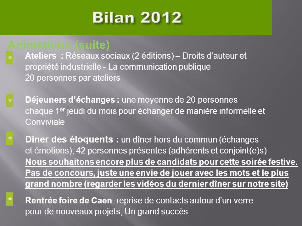 Bilan 2012 Animations (suite) Ateliers : Réseaux sociaux (2 éditions) – Droits dauteur et propriété industrielle - La communication publique 20 person
