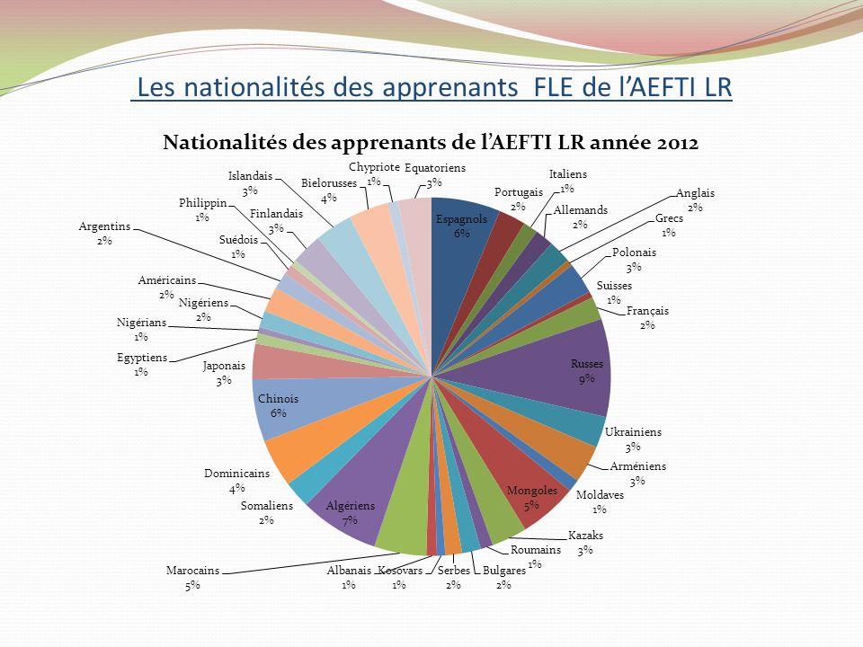 Les nationalités des apprenants FLE de lAEFTI LR