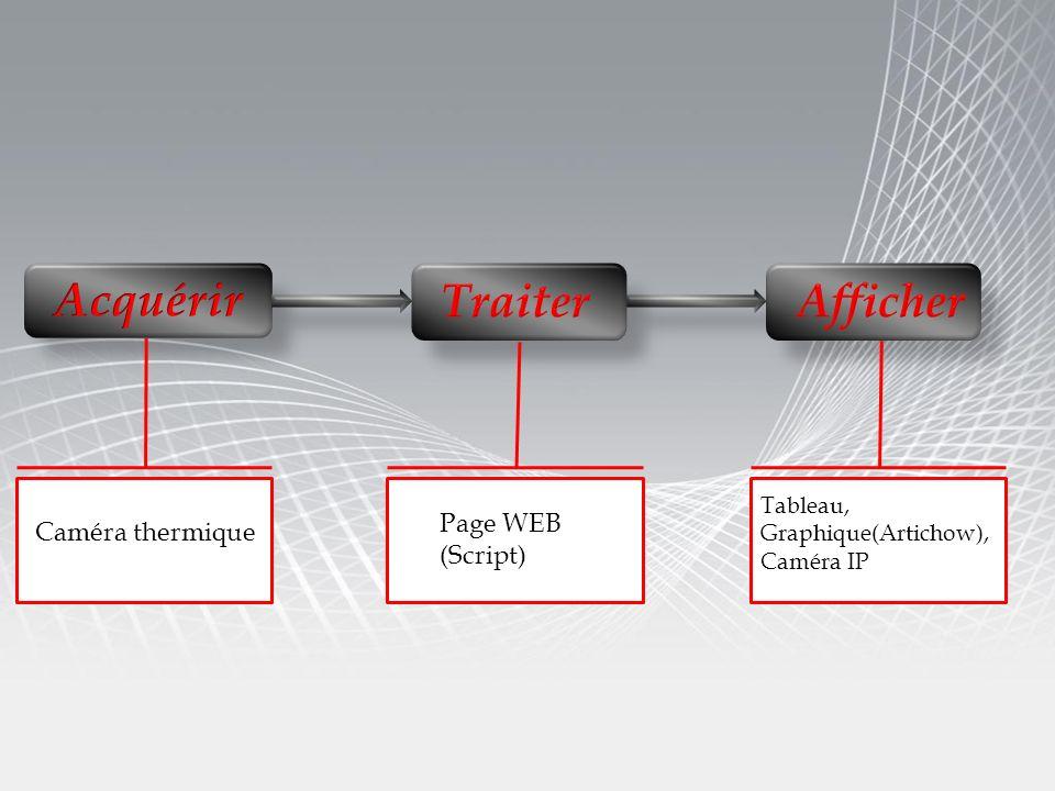 Caméra thermique Page WEB (Script) Tableau, Graphique(Artichow), Caméra IP