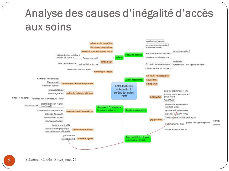 Analyse des causes dinégalité daccès aux soins Elisabeth Carrio- Emergence21 3
