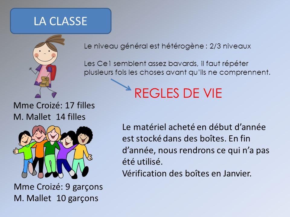 LA CLASSE Mme Croizé: 17 filles M. Mallet 14 filles Mme Croizé: 9 garçons M. Mallet 10 garçons Le niveau général est hétérogène : 2/3 niveaux Les Ce1