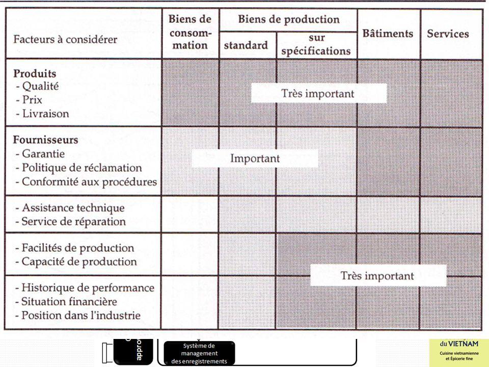 Modèles utilisés Critères de qualité du service de l'approvisionnement Le budget du service de l'approvisionnement Les procédures administratives Le p