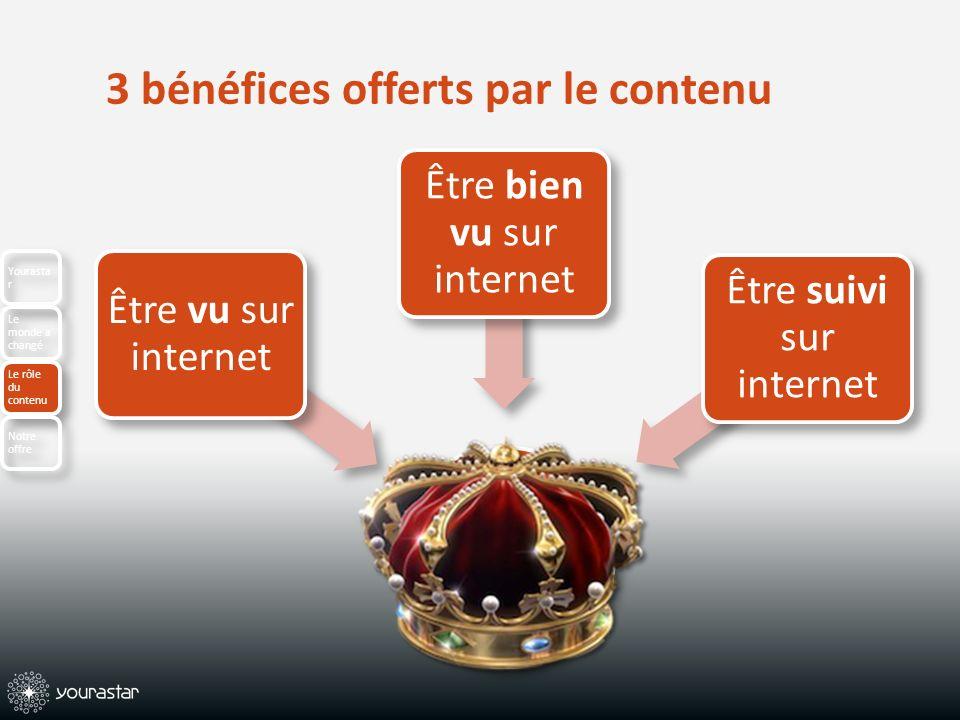 3 bénéfices offerts par le contenu Yourasta r Le monde a changé Le rôle du contenu Notre offre Être vu sur internet Être bien vu sur internet Être suivi sur internet