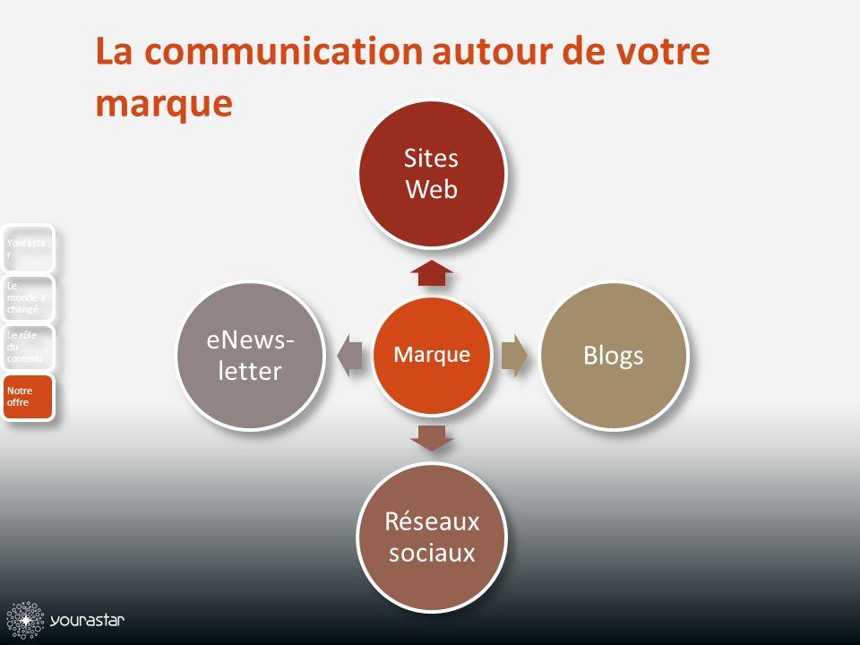 Marque Sites Web Blogs Réseaux sociaux eNews- letter La communication autour de votre marque Yourasta r Le monde a changé Le rôle du contenu Notre offre