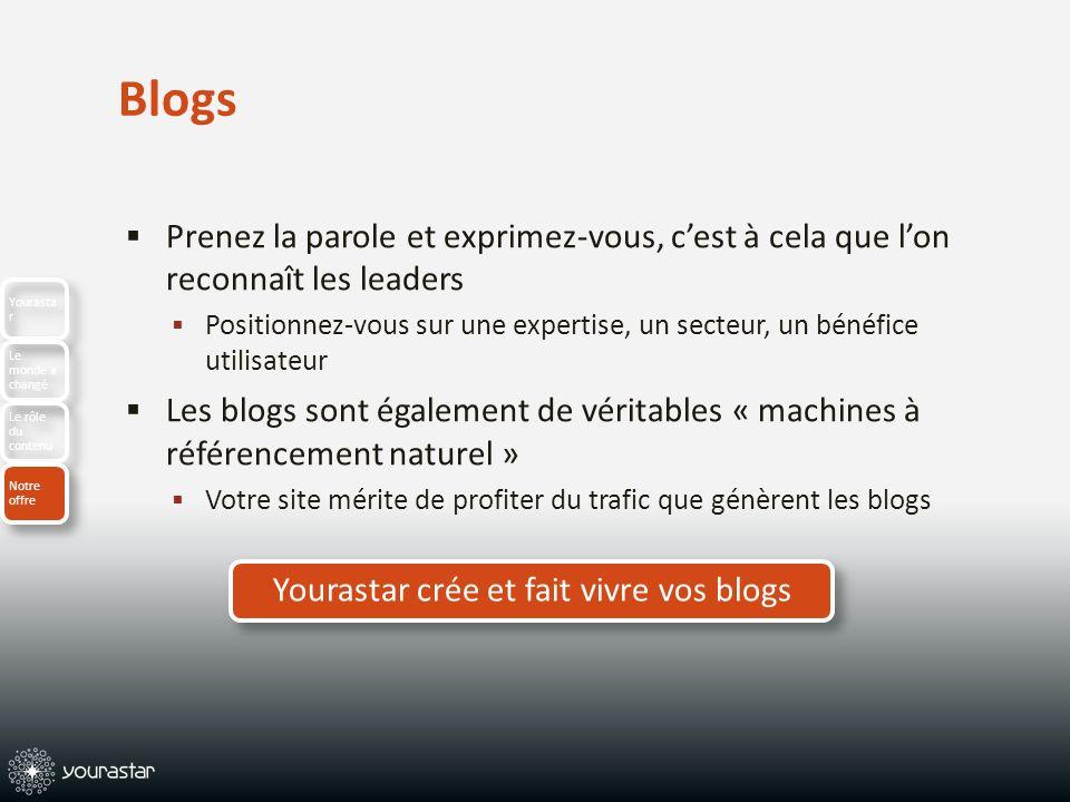 Blogs Prenez la parole et exprimez-vous, cest à cela que lon reconnaît les leaders Positionnez-vous sur une expertise, un secteur, un bénéfice utilisateur Les blogs sont également de véritables « machines à référencement naturel » Votre site mérite de profiter du trafic que génèrent les blogs Yourastar crée et fait vivre vos blogs Yourasta r Le monde a changé Le rôle du contenu Notre offre