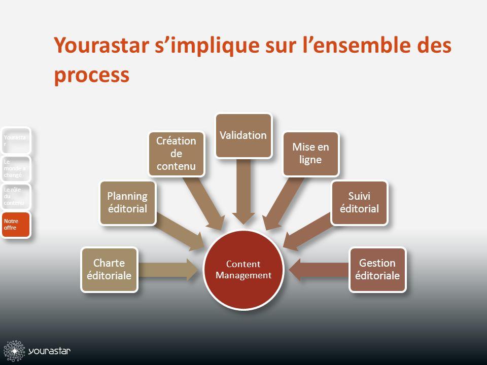Yourastar simplique sur lensemble des process Content Management Charte éditoriale Planning éditorial Création de contenu Validation Mise en ligne Sui