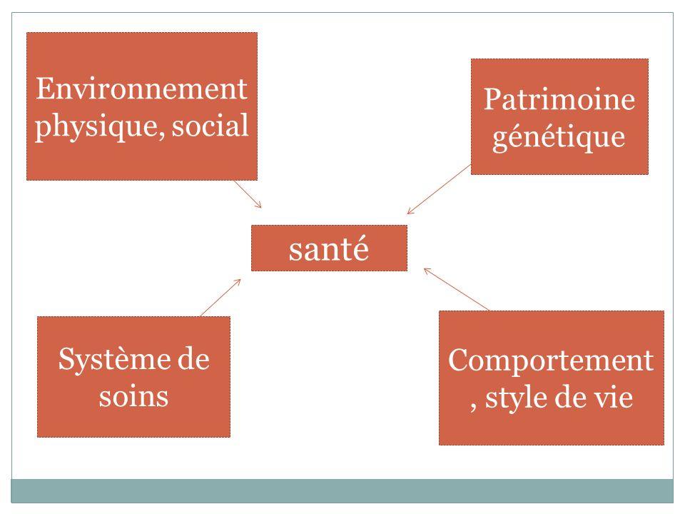 Environnement physique, social Système de soins Patrimoine génétique Comportement, style de vie santé