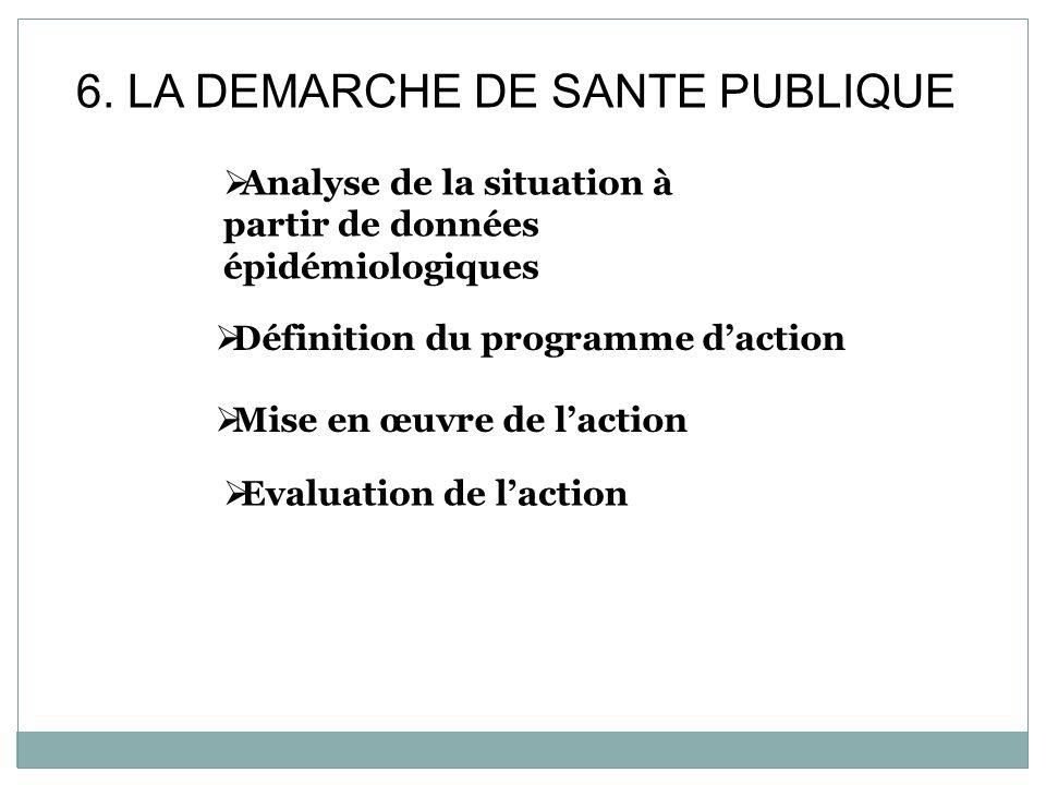 6. LA DEMARCHE DE SANTE PUBLIQUE Analyse de la situation à partir de données épidémiologiques Définition du programme daction Mise en œuvre de laction