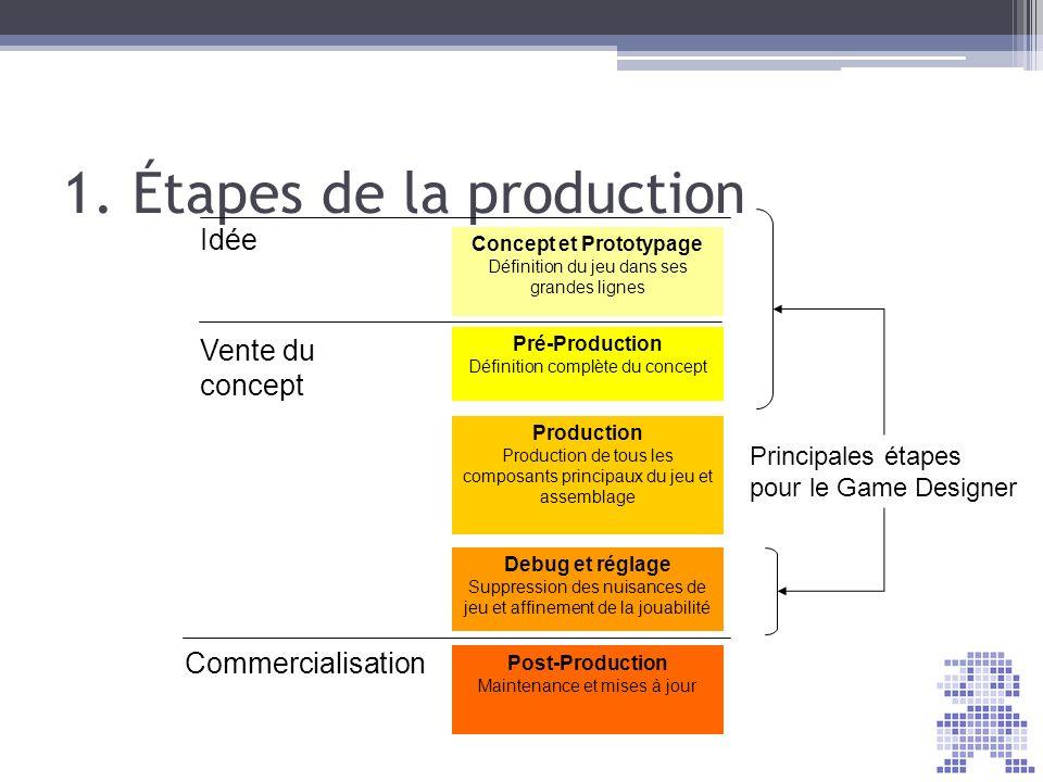 1. Étapes de la production Concept et Prototypage Définition du jeu dans ses grandes lignes Pré-Production Définition complète du concept Production P