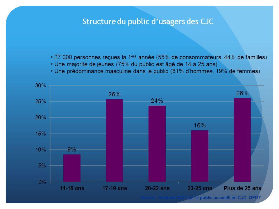 Structure du public dusagers des CJC 27 000 personnes reçues la 1 ère année (55% de consommateurs, 44% de familles) Une majorité de jeunes (75% du pub