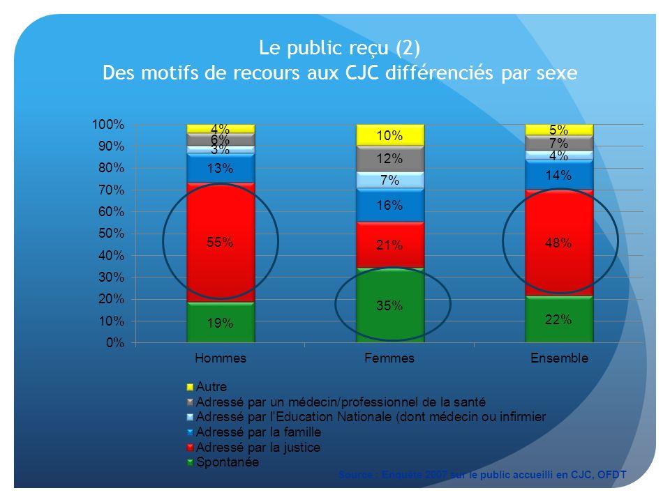 Le public reçu (2) Des motifs de recours aux CJC différenciés par sexe Source : Enquête 2007 sur le public accueilli en CJC, OFDT