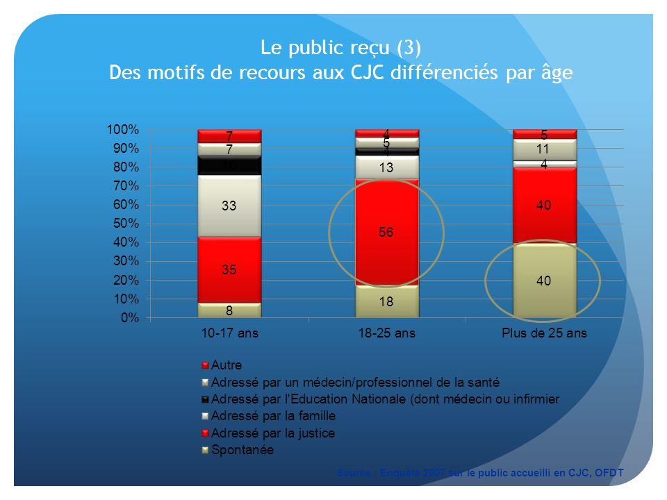 Le public reçu (3) Des motifs de recours aux CJC différenciés par âge Source : Enquête 2007 sur le public accueilli en CJC, OFDT