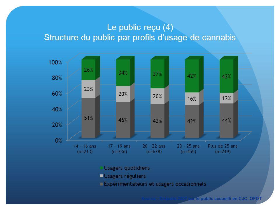 Le public reçu (4) Structure du public par profils dusage de cannabis Source : Enquête 2007 sur le public accueilli en CJC, OFDT