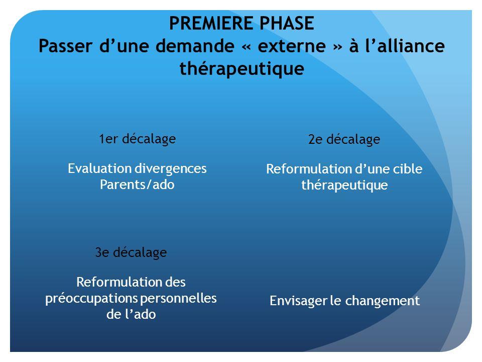 PREMIERE PHASE Passer dune demande « externe » à lalliance thérapeutique 1er décalage Evaluation divergences Parents/ado 3e décalage Reformulation des