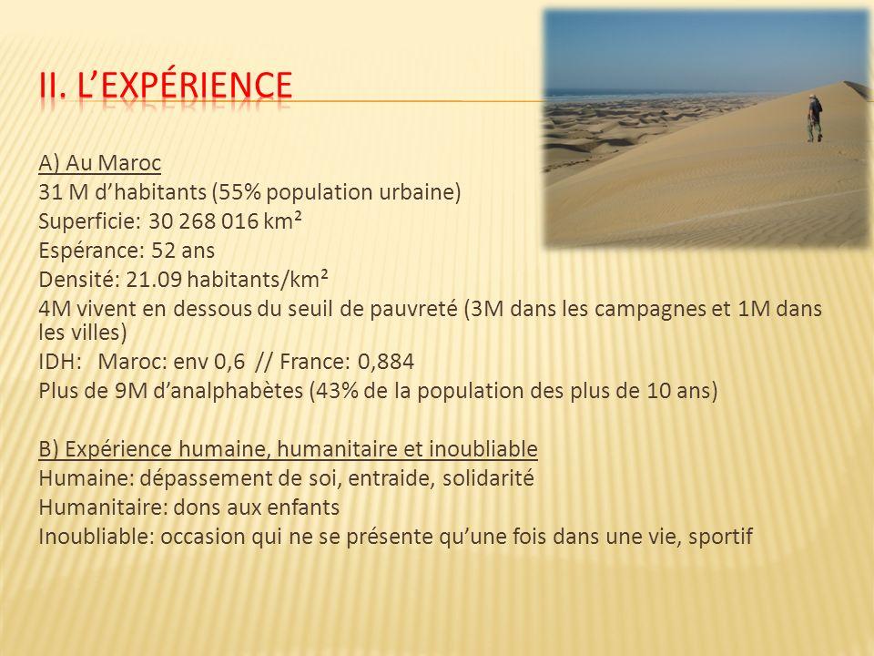 A) Au Maroc 31 M dhabitants (55% population urbaine) Superficie: 30 268 016 km² Espérance: 52 ans Densité: 21.09 habitants/km² 4M vivent en dessous du seuil de pauvreté (3M dans les campagnes et 1M dans les villes) IDH: Maroc: env 0,6 // France: 0,884 Plus de 9M danalphabètes (43% de la population des plus de 10 ans) B) Expérience humaine, humanitaire et inoubliable Humaine: dépassement de soi, entraide, solidarité Humanitaire: dons aux enfants Inoubliable: occasion qui ne se présente quune fois dans une vie, sportif