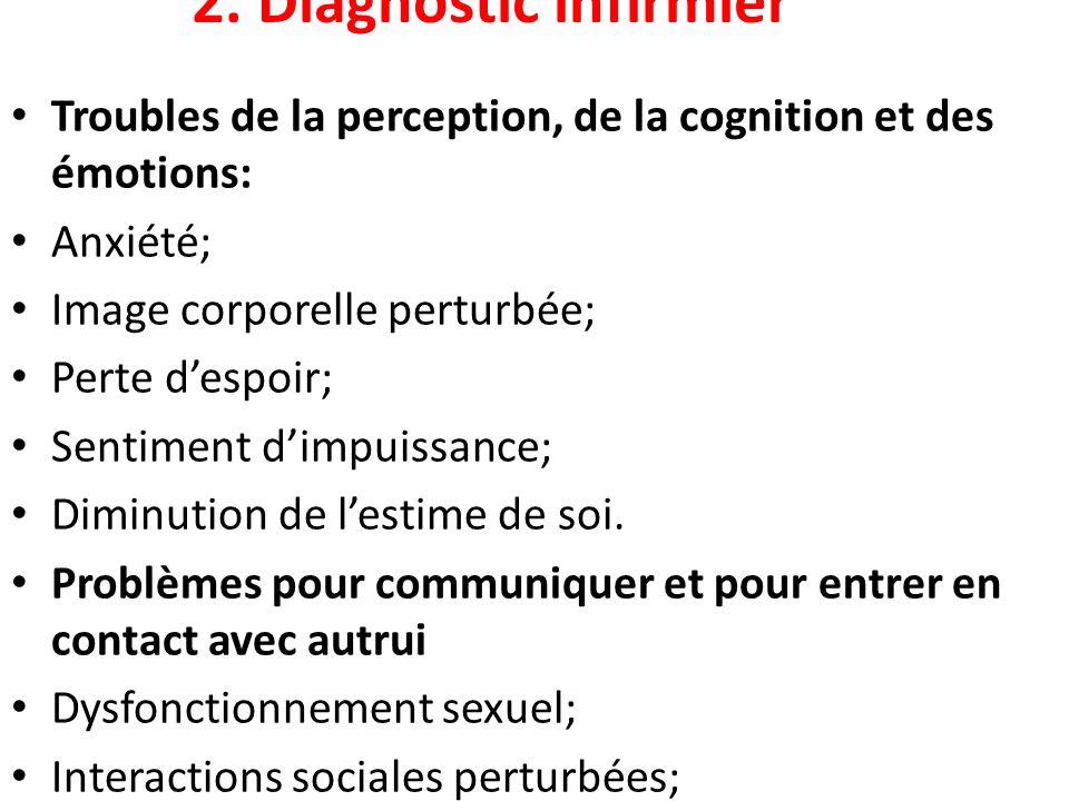 2. Diagnostic infirmier Troubles de la perception, de la cognition et des émotions: Anxiété; Image corporelle perturbée; Perte despoir; Sentiment dimp