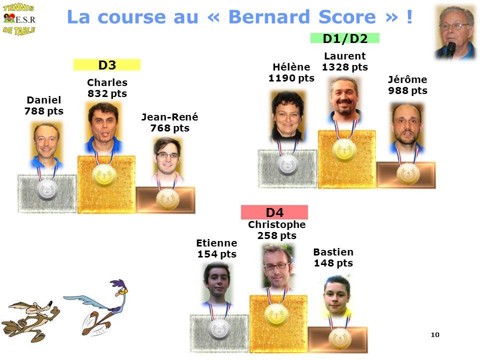 D3 Laurent 1328 pts Jérôme 988 pts D1/D2 10 La course au « Bernard Score » ! Hélène 1190 pts Jean-René 768 pts Daniel 788 pts D4 Christophe 258 pts Et