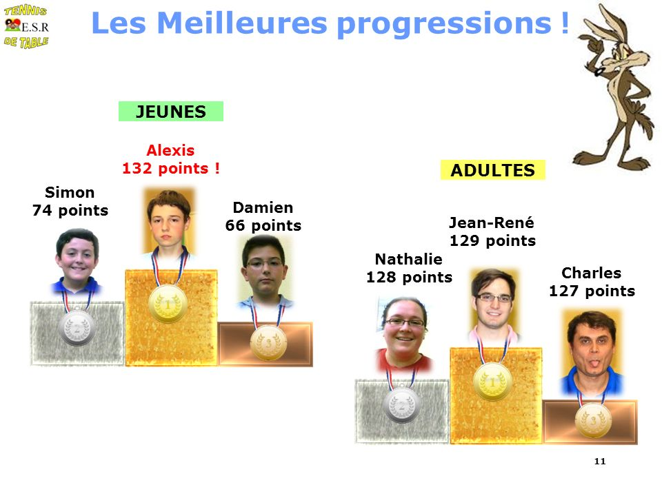 ADULTES JEUNES Damien 66 points Simon 74 points Alexis 132 points .