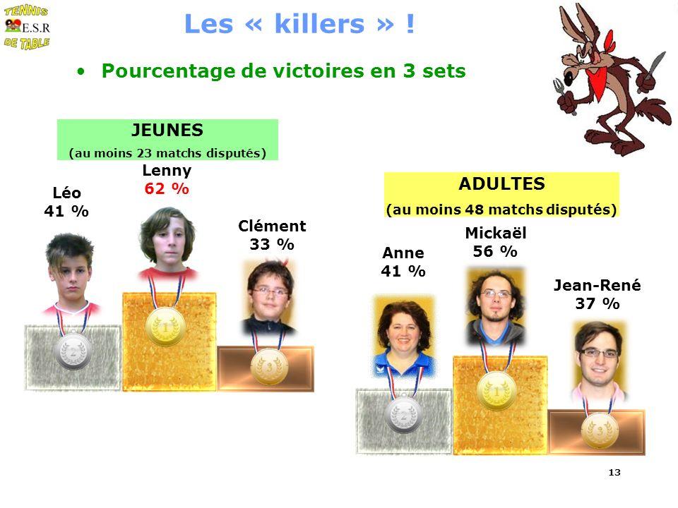 Anne 41 % ADULTES (au moins 48 matchs disputés) 13 Les « killers » ! Pourcentage de victoires en 3 sets Jean-René 37 % Mickaël 56 % JEUNES (au moins 2
