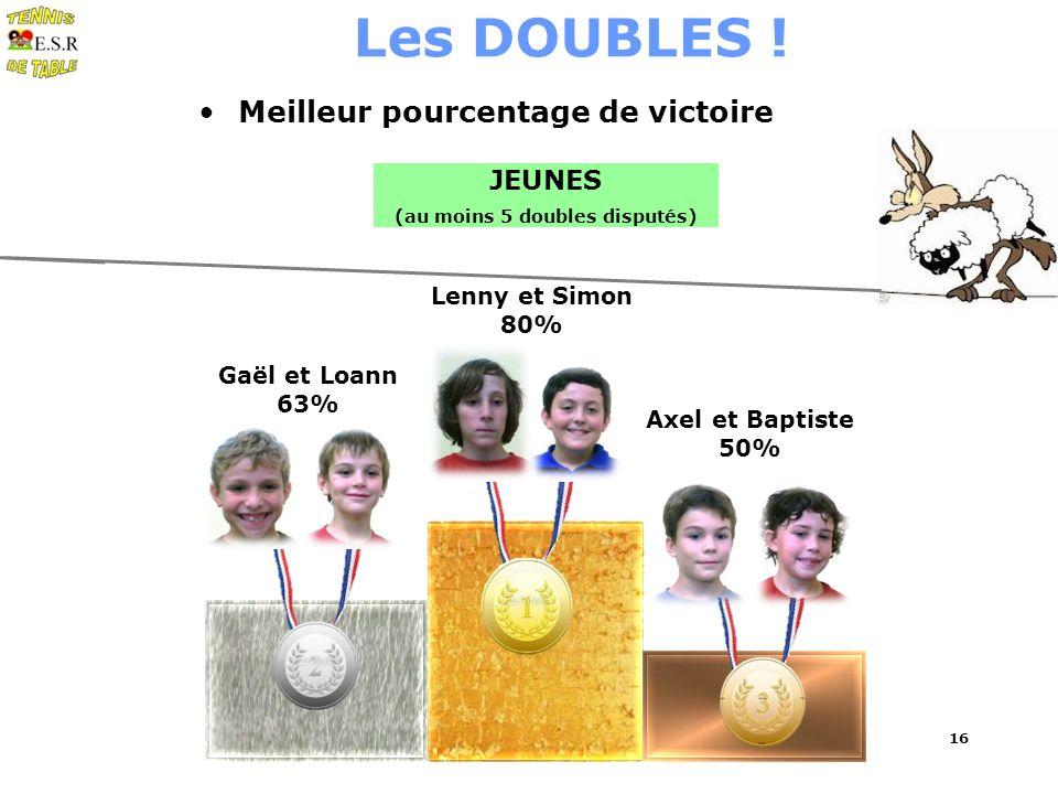 16 Les DOUBLES ! Meilleur pourcentage de victoire JEUNES (au moins 5 doubles disputés) Lenny et Simon 80% Gaël et Loann 63% Axel et Baptiste 50%