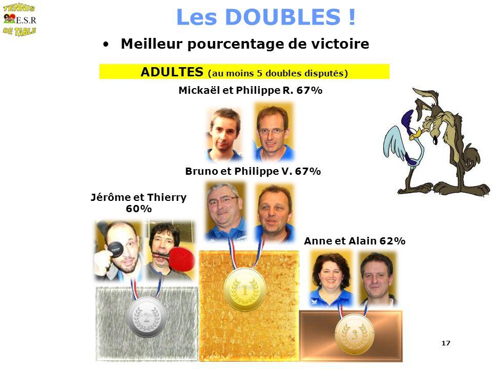 17 Les DOUBLES ! Meilleur pourcentage de victoire ADULTES (au moins 5 doubles disputés) Anne et Alain 62% Mickaël et Philippe R. 67% Bruno et Philippe