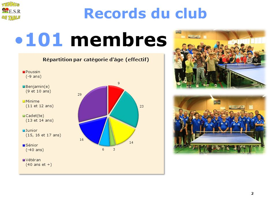 2 Records du club 101 membres
