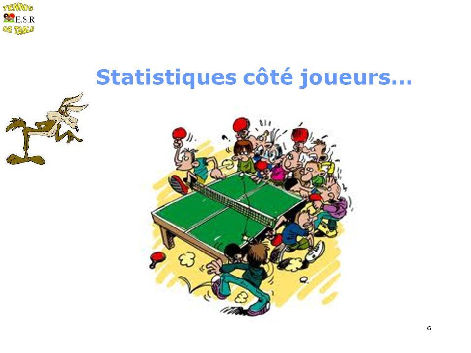 6 Statistiques côté joueurs…