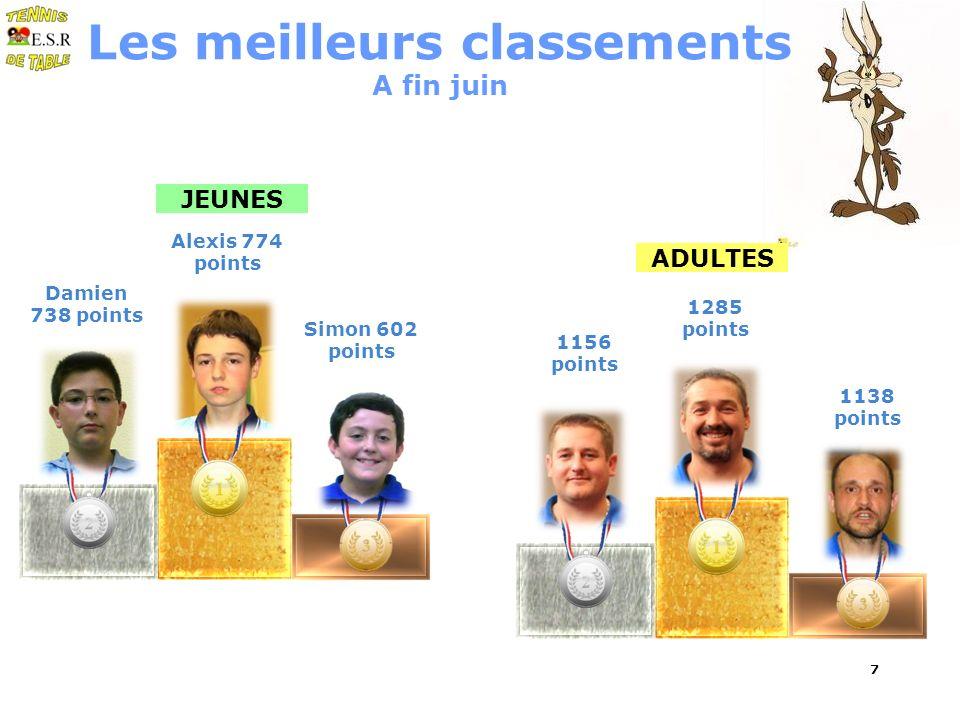 7 Les meilleurs classements A fin juin JEUNES Alexis 774 points Simon 602 points Damien 738 points ADULTES 1285 points 1138 points 1156 points