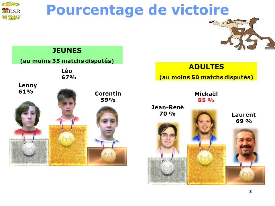8 Pourcentage de victoire JEUNES (au moins 35 matchs disputés) ADULTES (au moins 50 matchs disputés) Corentin 59% Lenny 61% Léo 67% Laurent 69 % Jean-René 70 % Mickaël 85 %