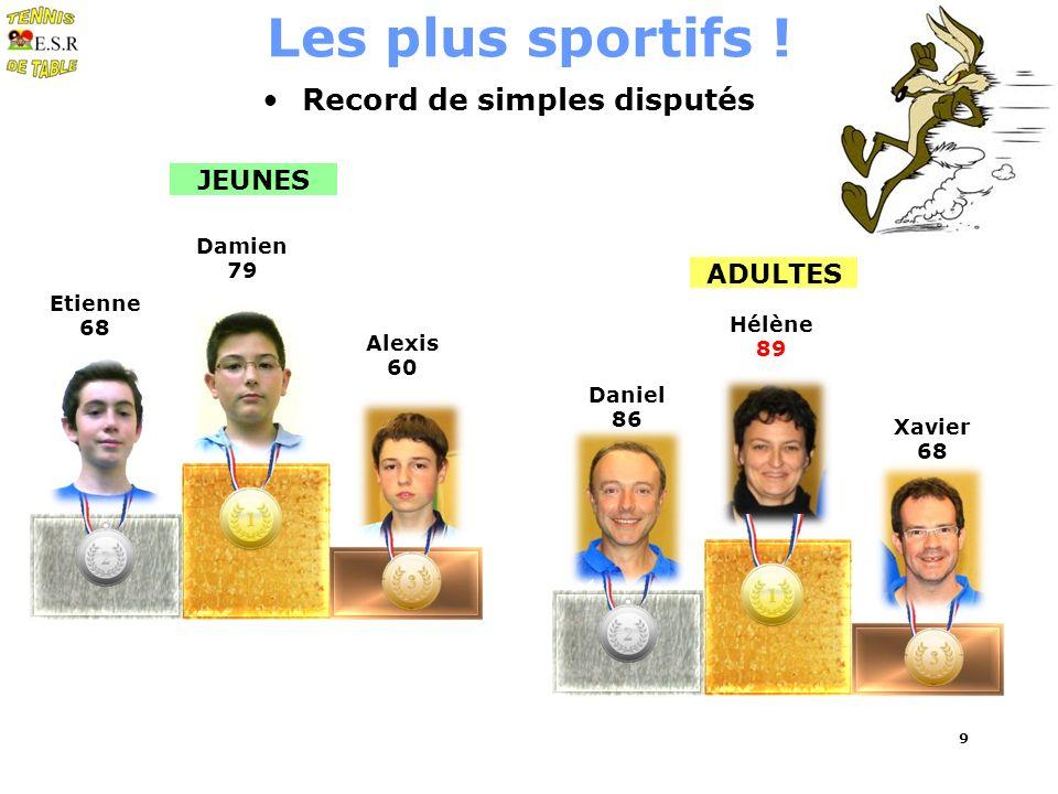 9 Les plus sportifs ! Record de simples disputés Hélène 89 ADULTES JEUNES Daniel 86 Etienne 68 Damien 79 Alexis 60 Xavier 68