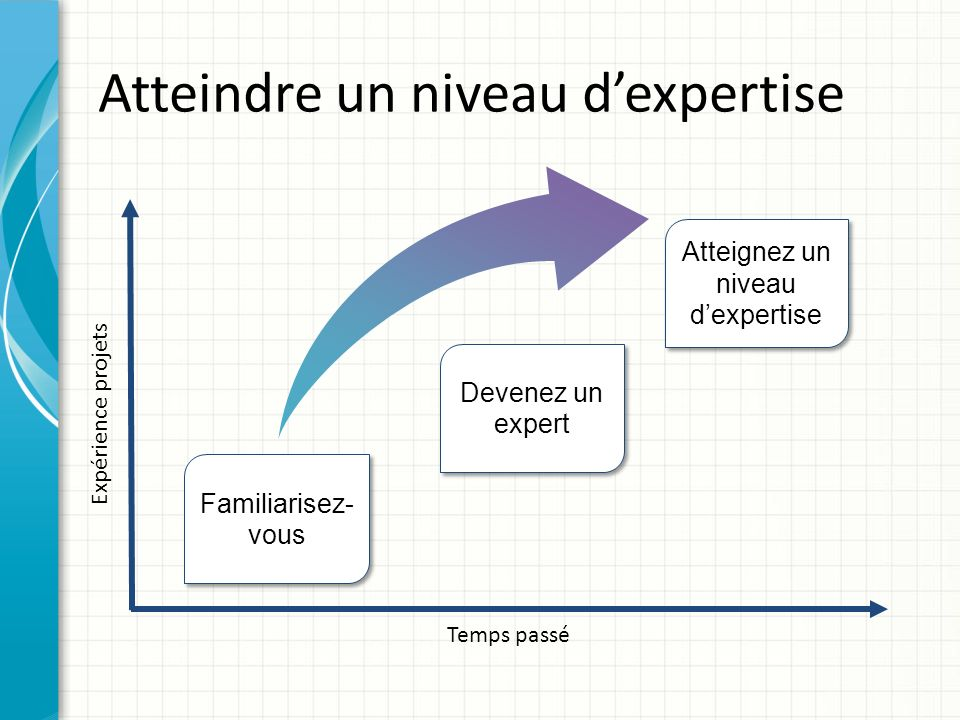 Temps passé Expérience projets Familiarisez- vous Atteignez un niveau dexpertise Atteindre un niveau dexpertise Devenez un expert